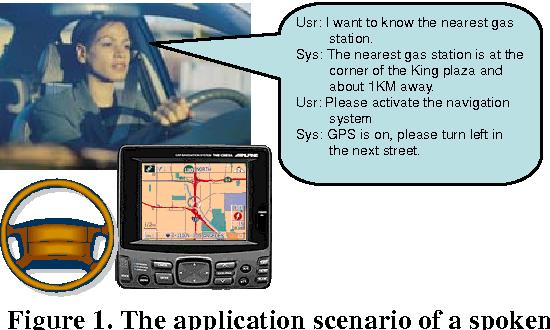 Figure 1. The application scenario of a spoken dialogue system for GPS-based car navigation.