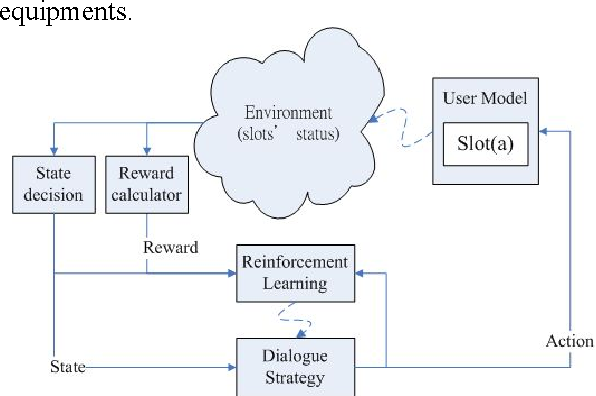 Figure 2. The block diagram of the reinforcement learning-based dialogue strategy design for spoken dialogue systems.
