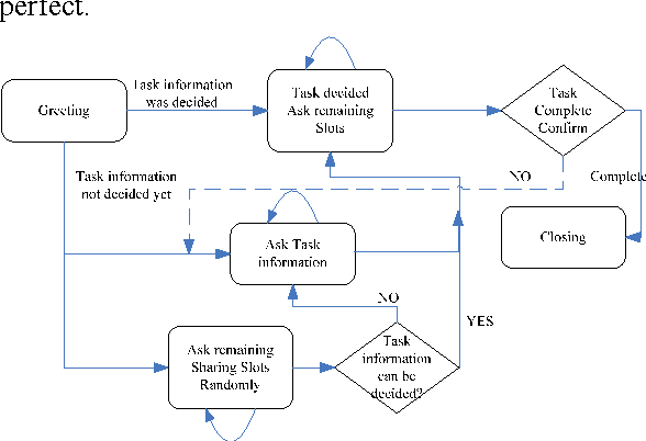 FIGURE 5. A typical example of the dialogue strategy automatically learned by the SA-Q