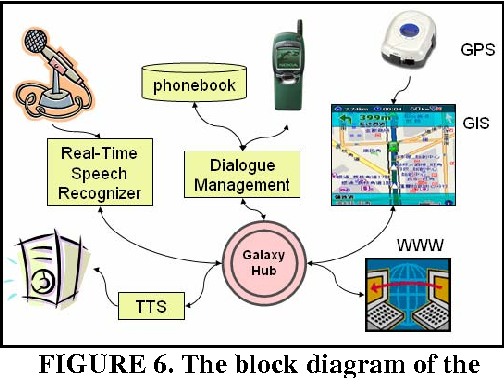 FIGURE 6. The block diagram of the in-vehicle speaking assistant prototype system.