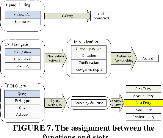 FIGURE 7. The assignment between the functions and slots.