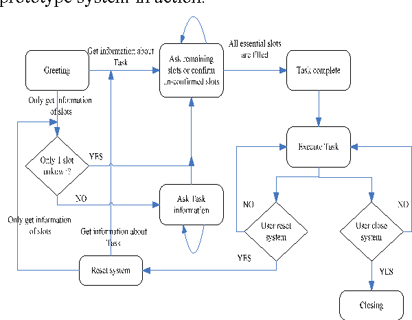 FIGURE 8. The dialogue strategy learned by SA-Q learning
