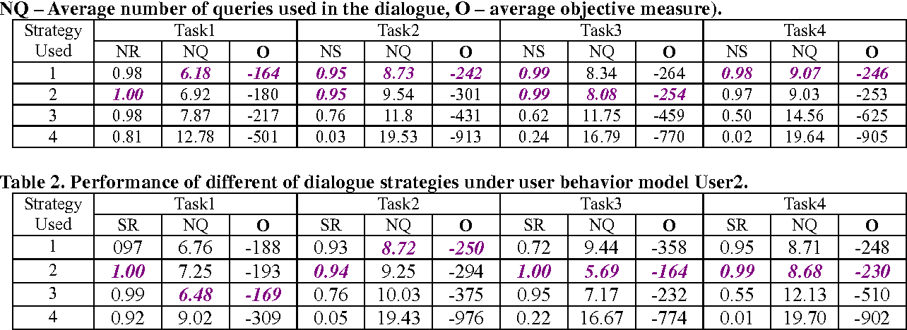 Table 2. Performance of different of dialogue strategies under user behavior model User2.