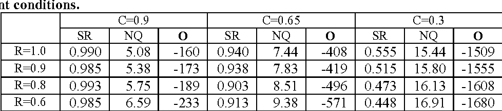 Table 5. Performance of strategy 3 (trained under recognition rate (R)=1.00 and confidence measure (C)= 0.90) under different conditions.