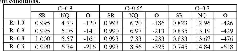 Table 6. Performance of strategy 3 (trained under recognition rate (R)=1.00 and confidence measure (C)= 0.65) under different conditions.