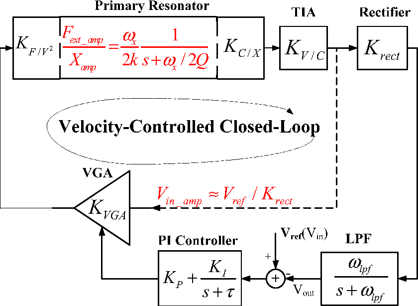 Analysis And Design Of A 3rd Order Velocity Controlled Closed Loop For MEMS Vibratory Gyroscopes