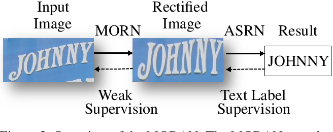Figure 3 for A Multi-Object Rectified Attention Network for Scene Text Recognition