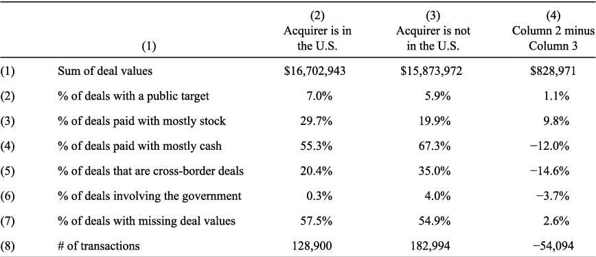 Implications of data screens on merger and acquisition analysis a table 3 ccuart Choice Image