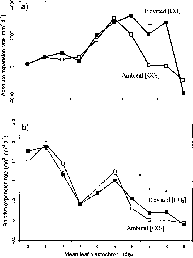 Figure 2 From Spatial And Temporal Effects Of Free Air Co 2