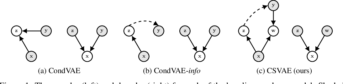 Figure 1 for Learning Latent Subspaces in Variational Autoencoders