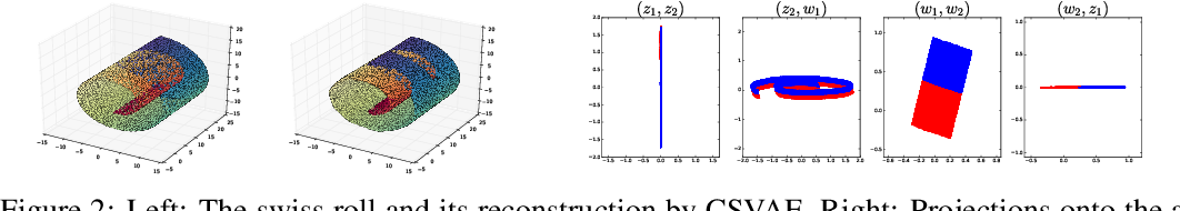 Figure 3 for Learning Latent Subspaces in Variational Autoencoders