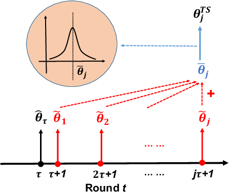 Figure 1 for An Efficient Algorithm For Generalized Linear Bandit: Online Stochastic Gradient Descent and Thompson Sampling