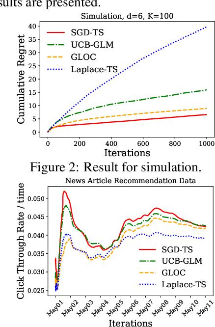 Figure 3 for An Efficient Algorithm For Generalized Linear Bandit: Online Stochastic Gradient Descent and Thompson Sampling