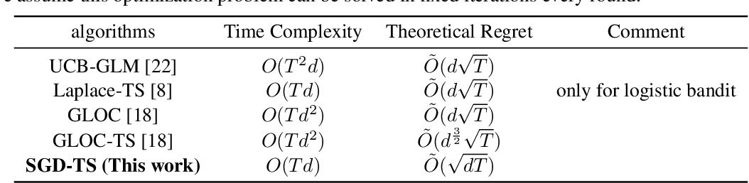 Figure 2 for An Efficient Algorithm For Generalized Linear Bandit: Online Stochastic Gradient Descent and Thompson Sampling