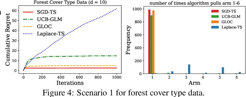 Figure 4 for An Efficient Algorithm For Generalized Linear Bandit: Online Stochastic Gradient Descent and Thompson Sampling