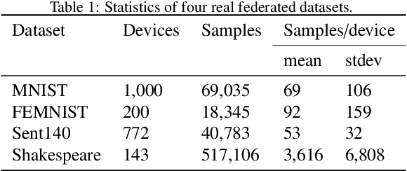 Figure 2 for Fairness and Accuracy in Federated Learning