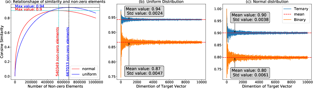 Figure 3 for Neural Networks Weights Quantization: Target None-retraining Ternary (TNT)