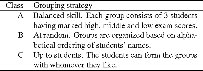 Table 1. Summary of grouping strategy