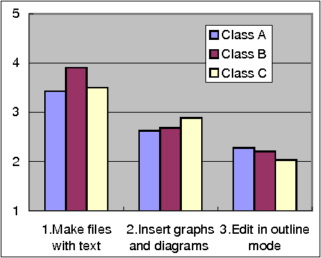 Figure 1. Competency in software (C1)