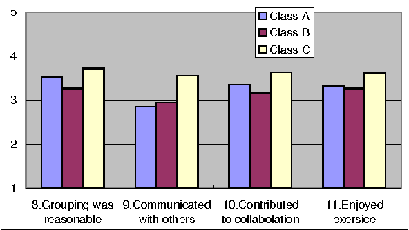 Figure 3. Effect of group collaboration (C3)