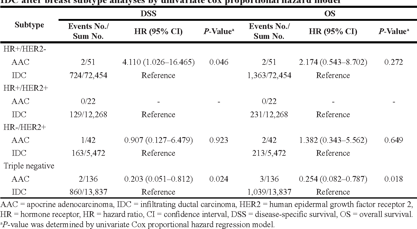 Table 5: Comparison of disease-specific survival (DSS) and overall survival (OS) between AAC vs