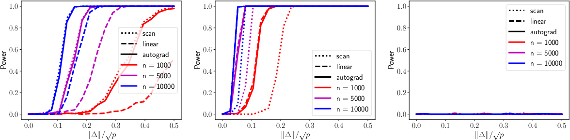 Figure 1 for Score-Based Change Detection for Gradient-Based Learning Machines