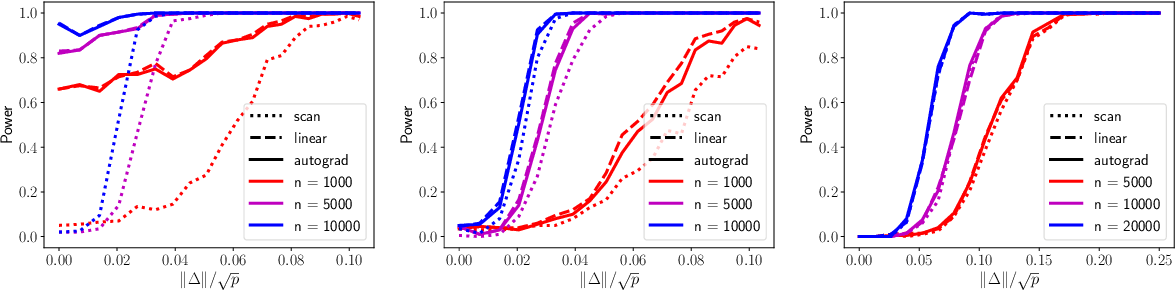 Figure 3 for Score-Based Change Detection for Gradient-Based Learning Machines