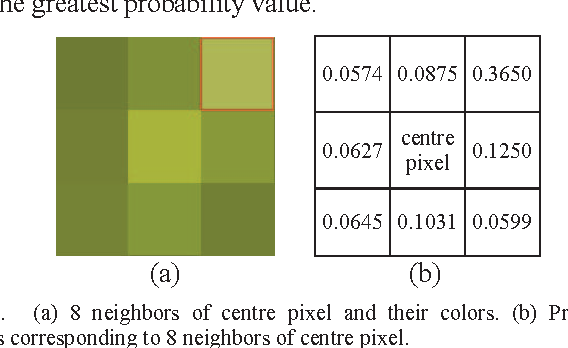 Fig. 2. (a) 8 neighbors of centre pixel and their colors. (b) Probability values corresponding to 8 neighbors of centre pixel.