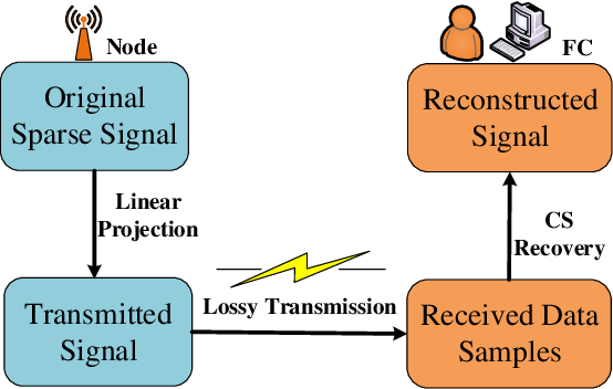 Figure 1 for Towards Efficient Compressive Data Collection in the Internet of Things