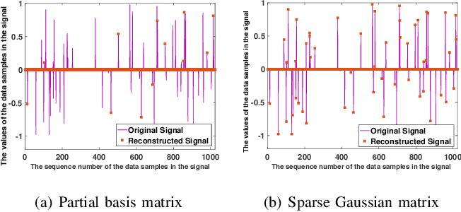 Figure 3 for Towards Efficient Compressive Data Collection in the Internet of Things