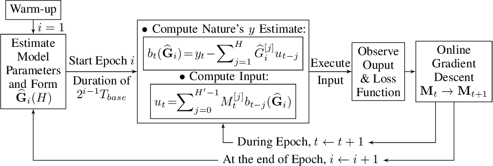 Figure 2 for Logarithmic Regret Bound in Partially Observable Linear Dynamical Systems