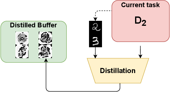 Figure 3 for Distilled Replay: Overcoming Forgetting through Synthetic Samples