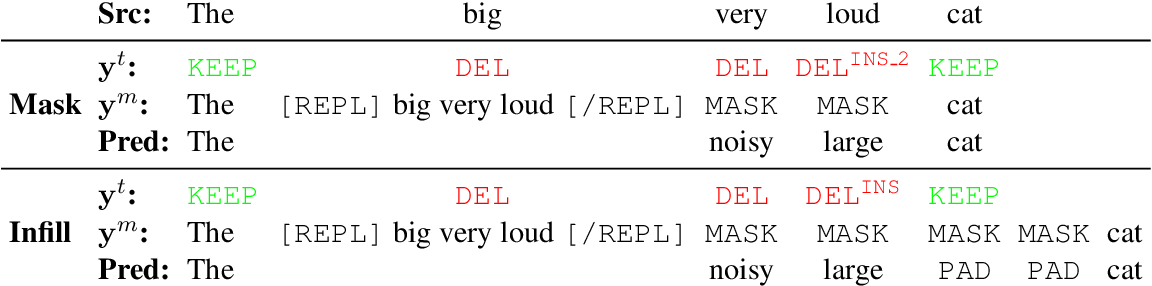 Figure 3 for Felix: Flexible Text Editing Through Tagging and Insertion