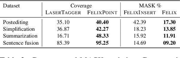 Figure 4 for Felix: Flexible Text Editing Through Tagging and Insertion