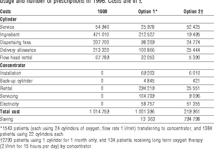 Table 2 from Cost minimisation analysis of provision of