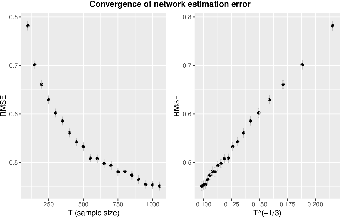 Figure 1 for Improved Prediction and Network Estimation Using the Monotone Single Index Multi-variate Autoregressive Model