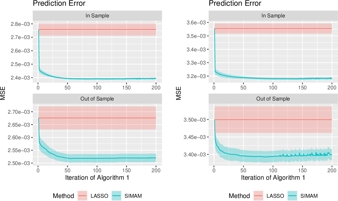 Figure 3 for Improved Prediction and Network Estimation Using the Monotone Single Index Multi-variate Autoregressive Model
