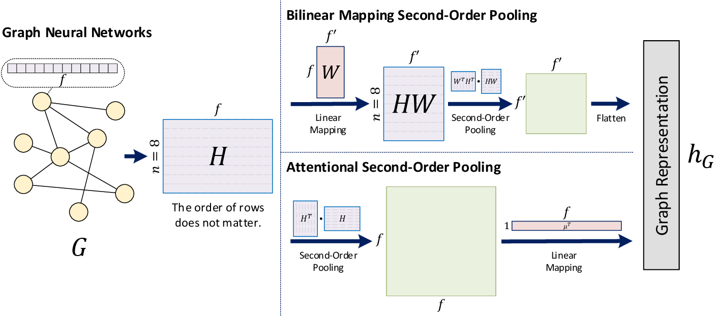 Figure 1 for Second-Order Pooling for Graph Neural Networks