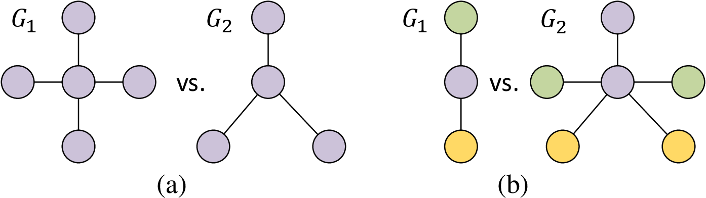Figure 3 for Second-Order Pooling for Graph Neural Networks