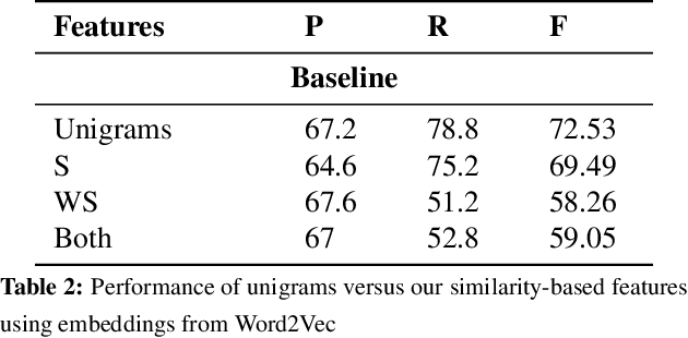 Figure 2 for Are Word Embedding-based Features Useful for Sarcasm Detection?