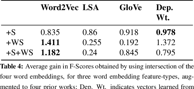Figure 4 for Are Word Embedding-based Features Useful for Sarcasm Detection?