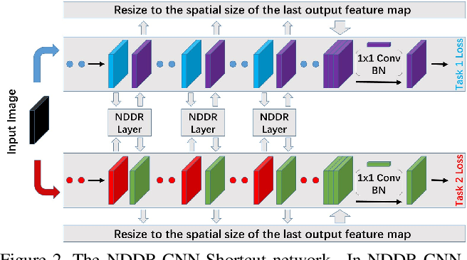 Figure 3 for NDDR-CNN: Layer-wise Feature Fusing in Multi-Task CNN by Neural Discriminative Dimensionality Reduction
