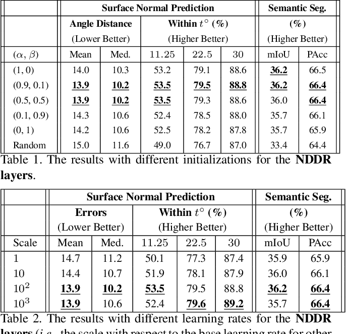 Figure 2 for NDDR-CNN: Layer-wise Feature Fusing in Multi-Task CNN by Neural Discriminative Dimensionality Reduction