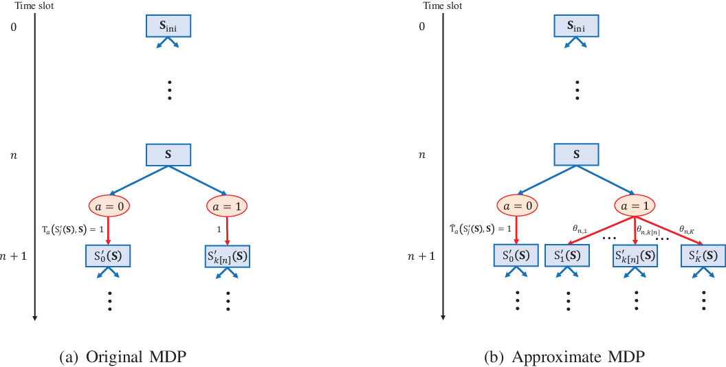 Figure 3 for Robust Data Detection for MIMO Systems with One-Bit ADCs: A Reinforcement Learning Approach