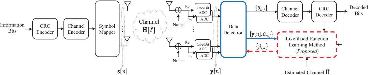 Figure 1 for Robust Data Detection for MIMO Systems with One-Bit ADCs: A Reinforcement Learning Approach