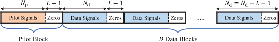 Figure 2 for Robust Data Detection for MIMO Systems with One-Bit ADCs: A Reinforcement Learning Approach