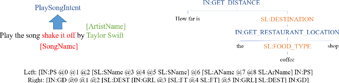 Figure 1 for Don't Parse, Insert: Multilingual Semantic Parsing with Insertion Based Decoding