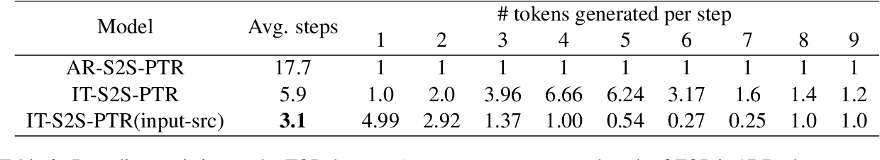 Figure 3 for Don't Parse, Insert: Multilingual Semantic Parsing with Insertion Based Decoding