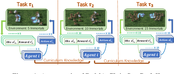 Figure 1 for From Few to More: Large-scale Dynamic Multiagent Curriculum Learning