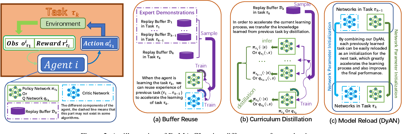 Figure 3 for From Few to More: Large-scale Dynamic Multiagent Curriculum Learning